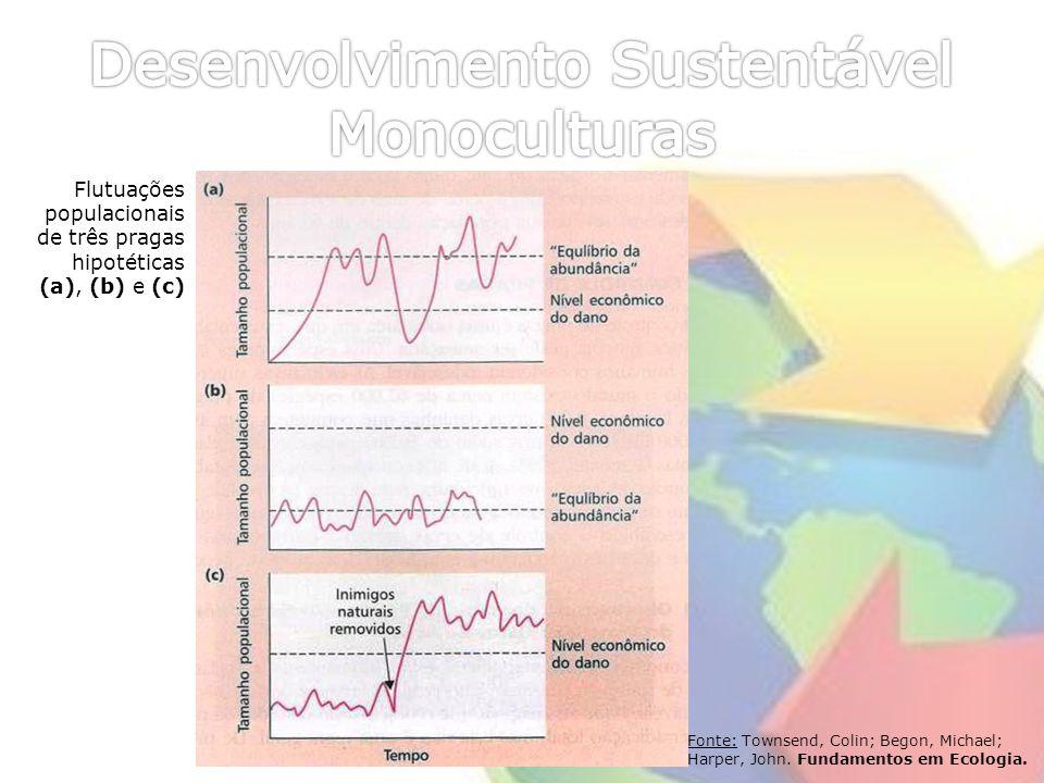 Desenvolvimento Sustentável Monoculturas
