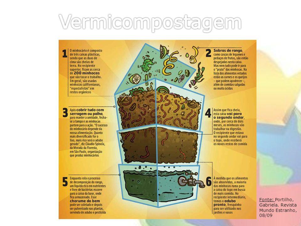 Vermicompostagem Fonte: Portilho, Gabriela. Revista Mundo Estranho, 08/09