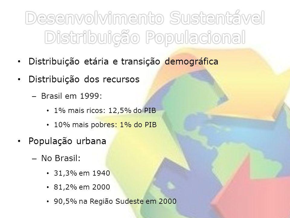 Desenvolvimento Sustentável Distribuição Populacional
