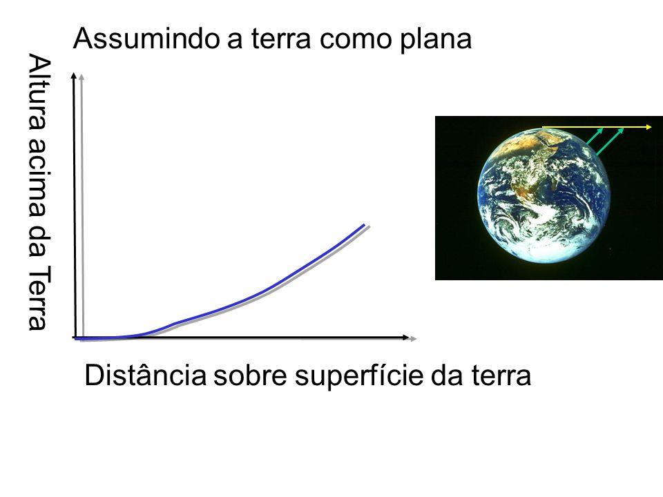 Assumindo a terra como plana Altura acima da Terra