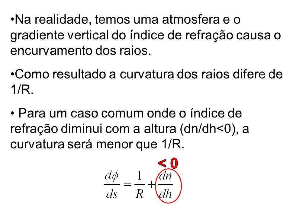 Como resultado a curvatura dos raios difere de 1/R.