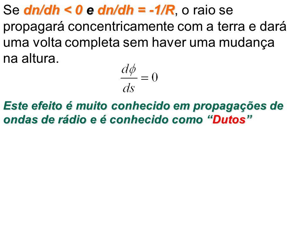 Se dn/dh < 0 e dn/dh = -1/R, o raio se propagará concentricamente com a terra e dará uma volta completa sem haver uma mudança na altura.