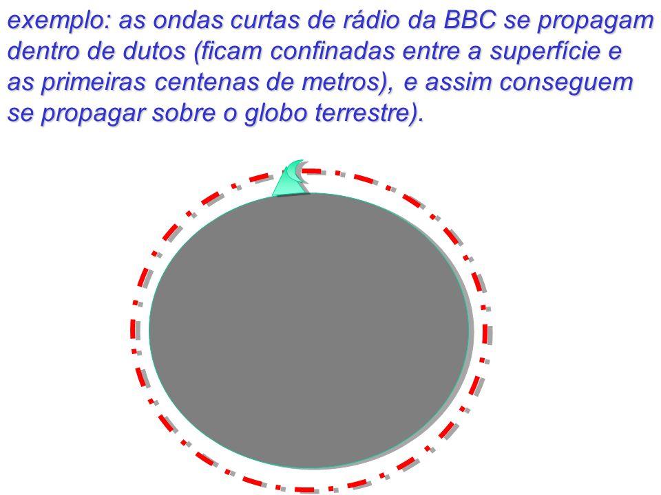 exemplo: as ondas curtas de rádio da BBC se propagam dentro de dutos (ficam confinadas entre a superfície e as primeiras centenas de metros), e assim conseguem se propagar sobre o globo terrestre).