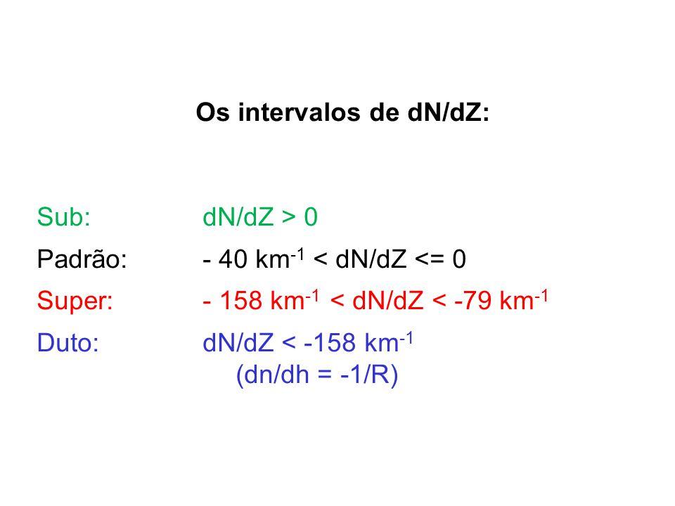 Os intervalos de dN/dZ: