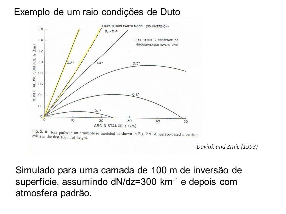 Exemplo de um raio condições de Duto