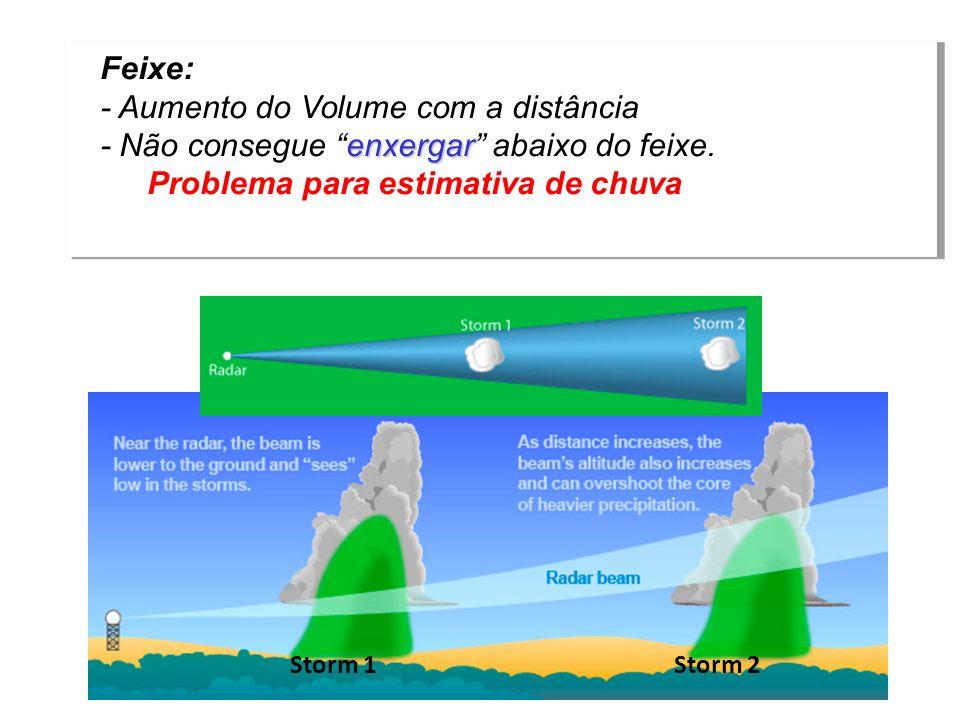 - Aumento do Volume com a distância