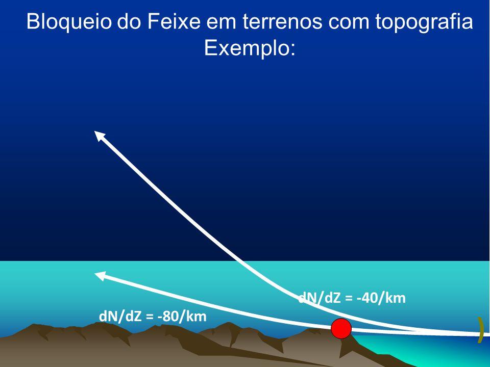 Bloqueio do Feixe em terrenos com topografia Exemplo: