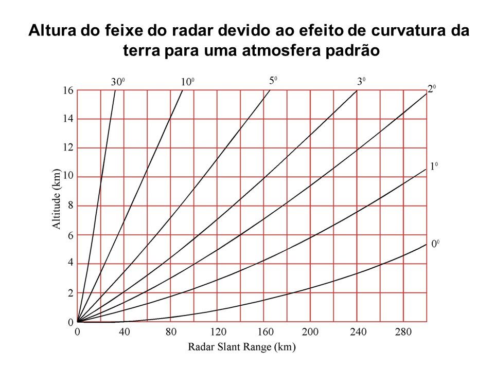 08/29/12 Altura do feixe do radar devido ao efeito de curvatura da terra para uma atmosfera padrão