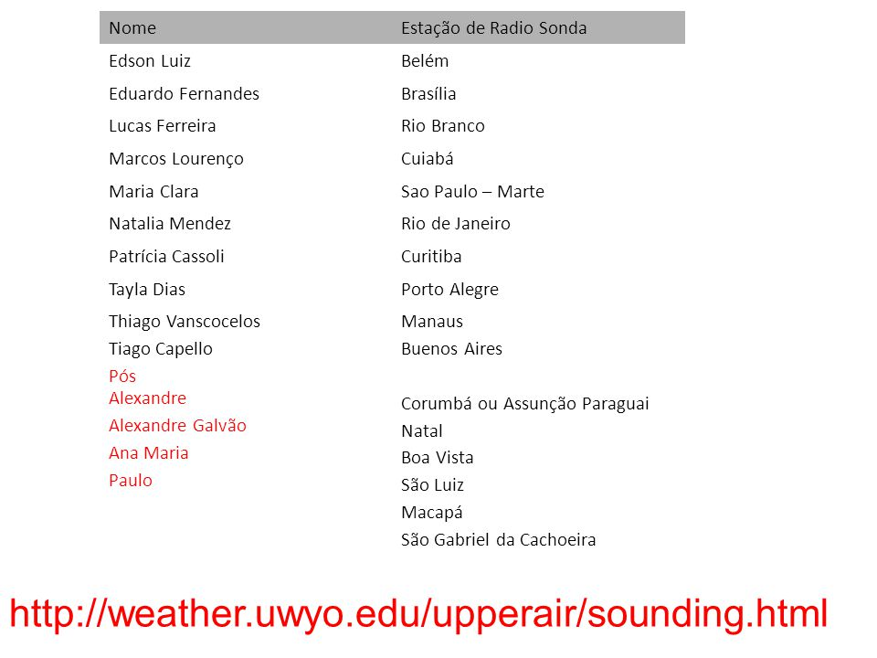 http://weather.uwyo.edu/upperair/sounding.html Nome