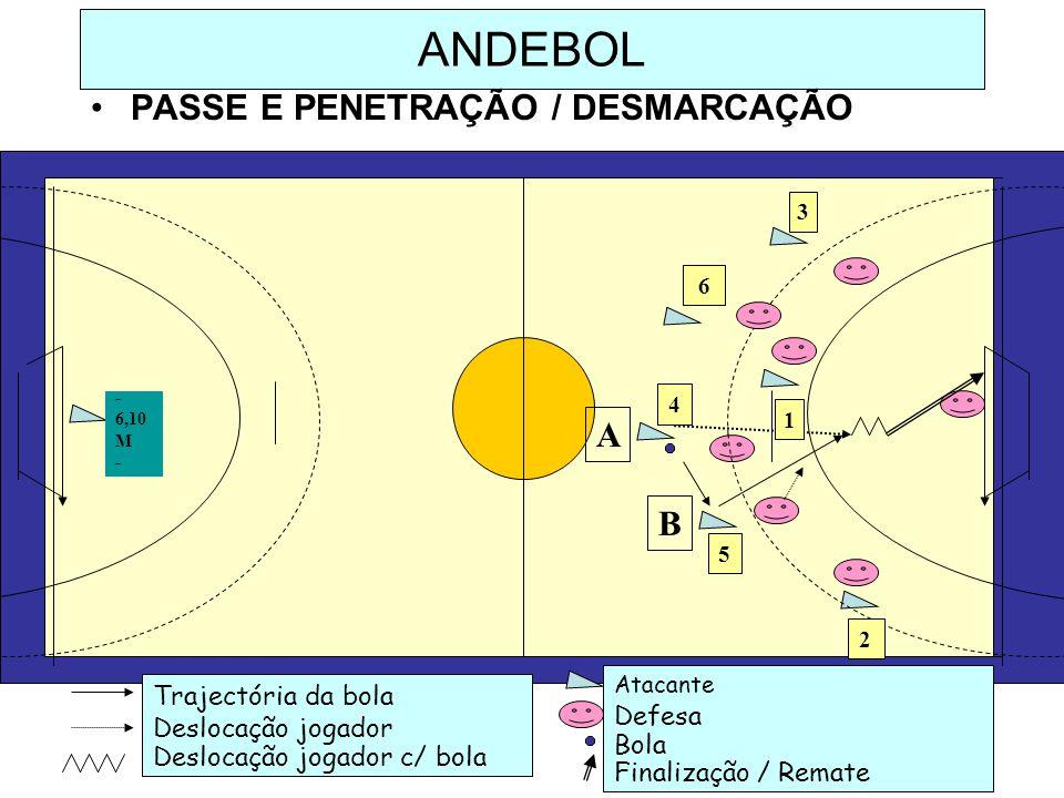 ANDEBOL PASSE E PENETRAÇÃO / DESMARCAÇÃO A B Trajectória da bola