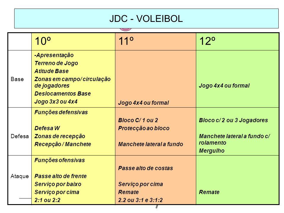 10º 11º 12º JDC - VOLEIBOL Base -Apresentação Terreno de Jogo