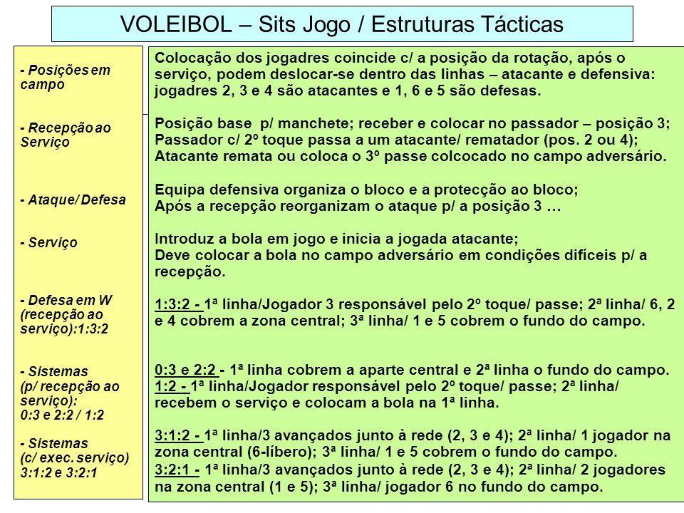 VOLEIBOL – Sits Jogo / Estruturas Tácticas