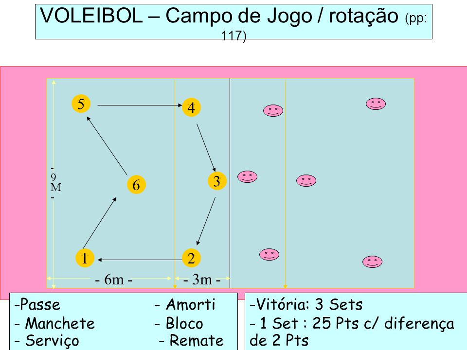 VOLEIBOL – Campo de Jogo / rotação (pp: 117)