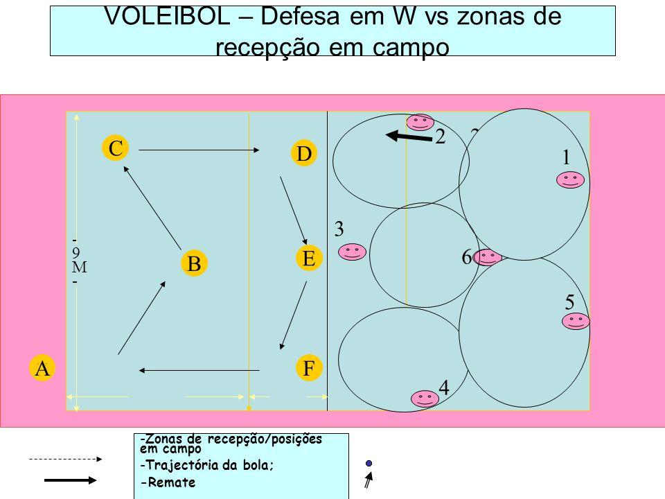 VOLEIBOL – Defesa em W vs zonas de recepção em campo