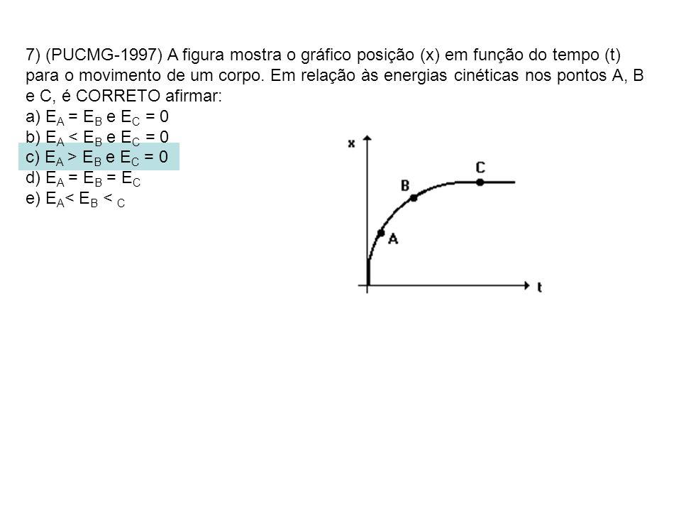 7) (PUCMG-1997) A figura mostra o gráfico posição (x) em função do tempo (t) para o movimento de um corpo. Em relação às energias cinéticas nos pontos A, B e C, é CORRETO afirmar:
