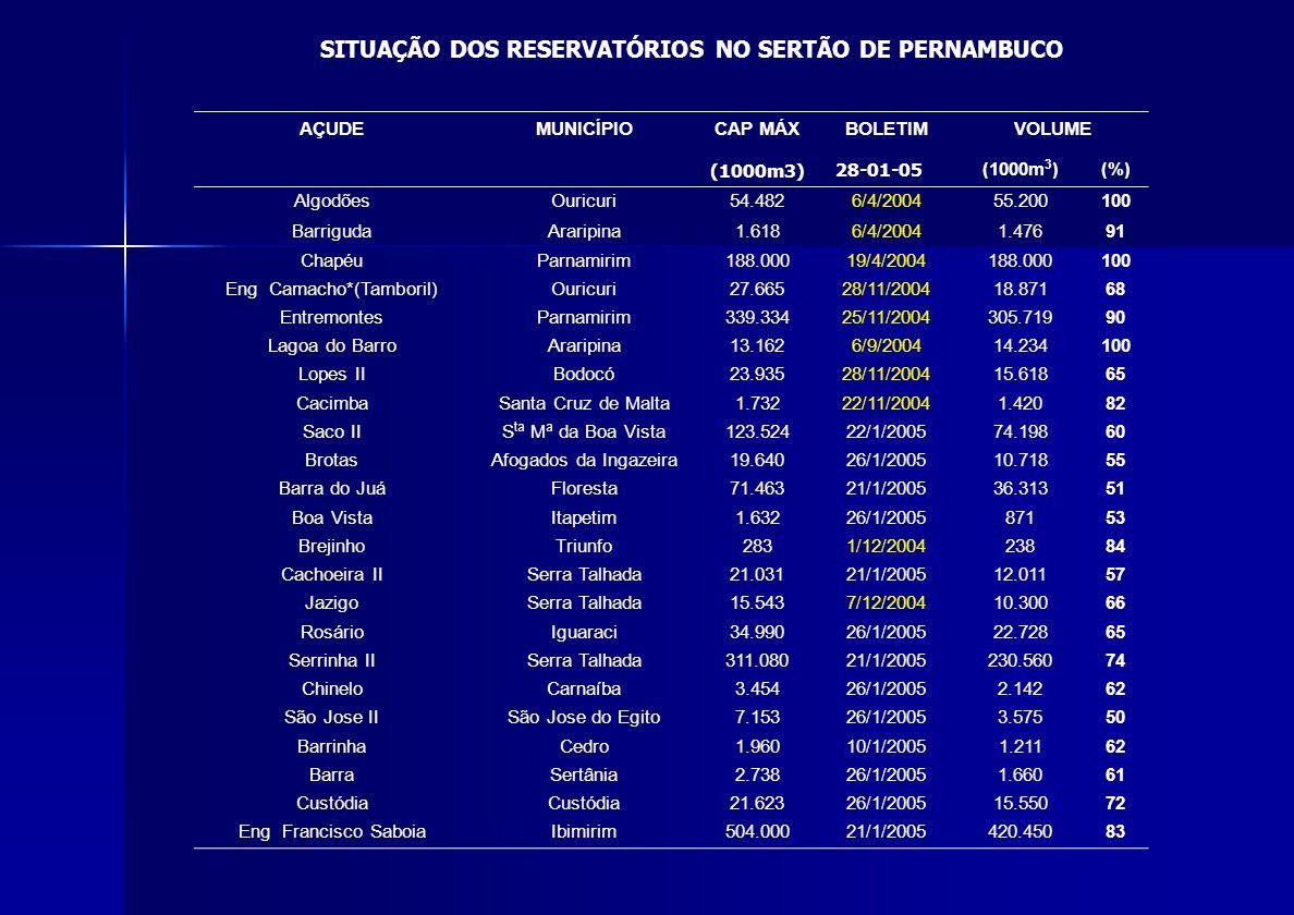 SITUAÇÃO DOS RESERVATÓRIOS NO SERTÃO DE PERNAMBUCO