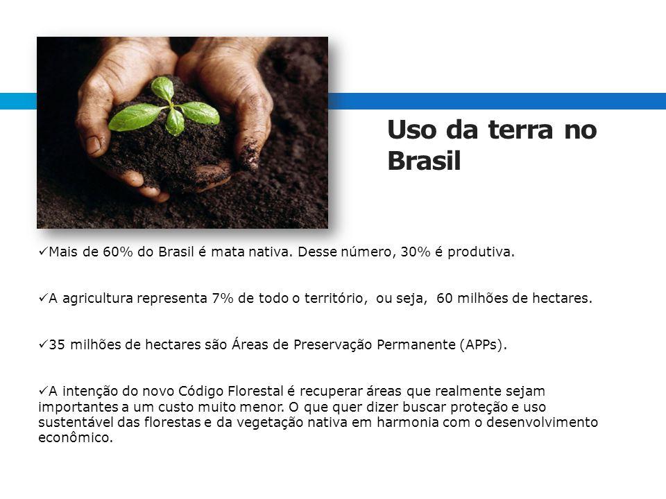 Uso da terra no Brasil Mais de 60% do Brasil é mata nativa. Desse número, 30% é produtiva.