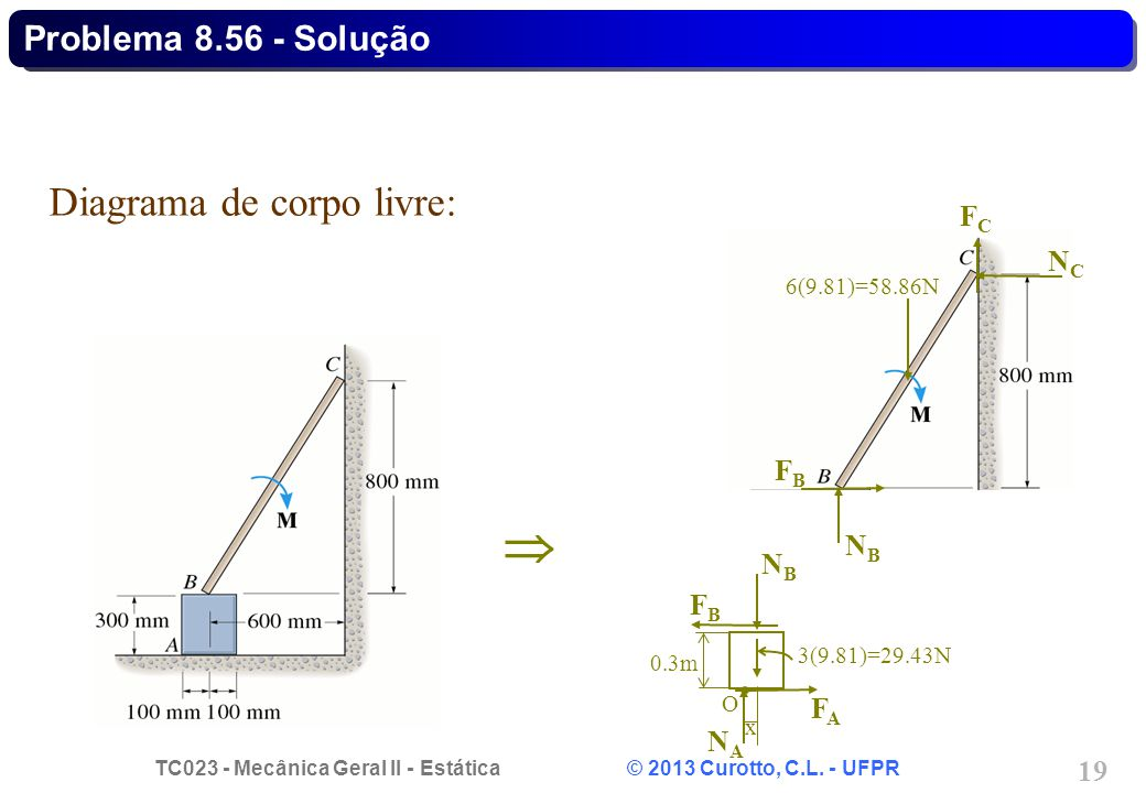  Diagrama de corpo livre: Problema 8.56 - Solução FC NC FB NB NB FB