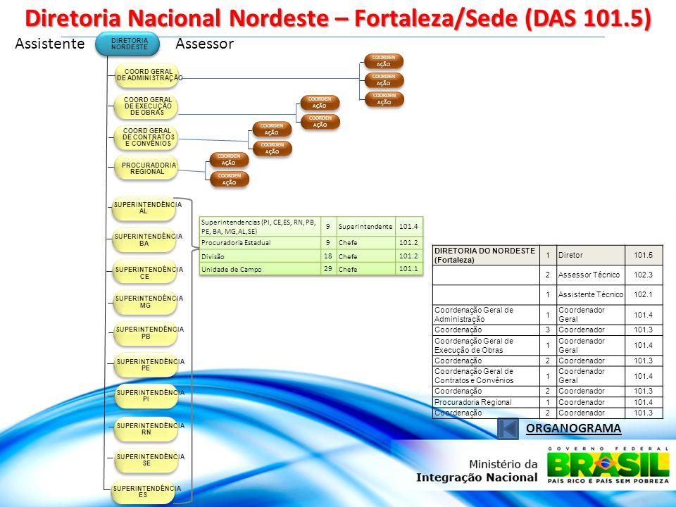 Diretoria Nacional Nordeste – Fortaleza/Sede (DAS 101.5)