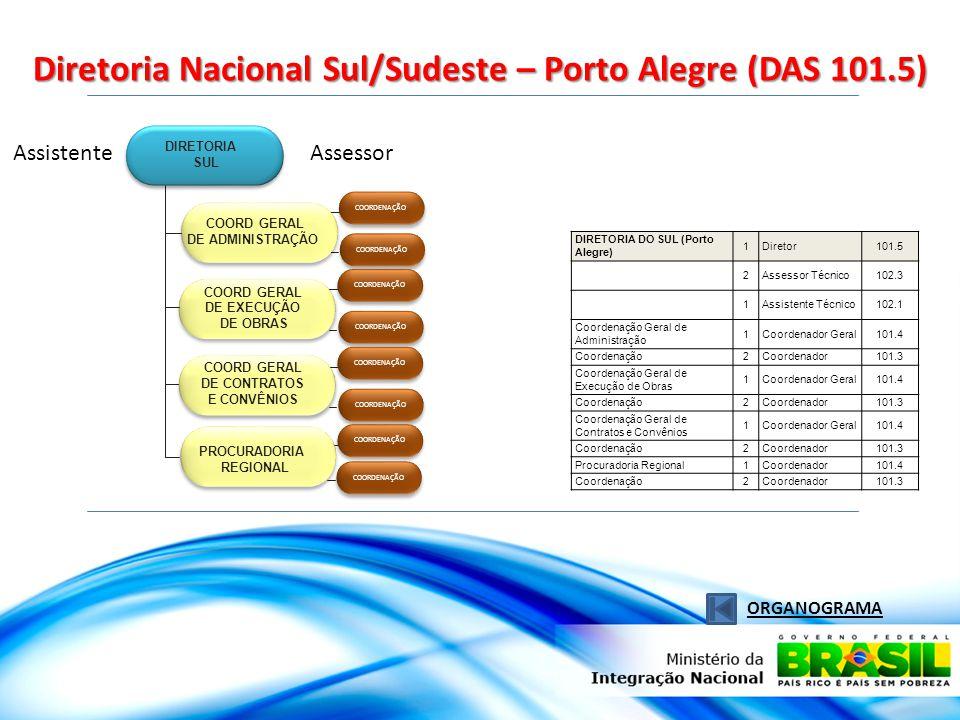 Diretoria Nacional Sul/Sudeste – Porto Alegre (DAS 101.5)