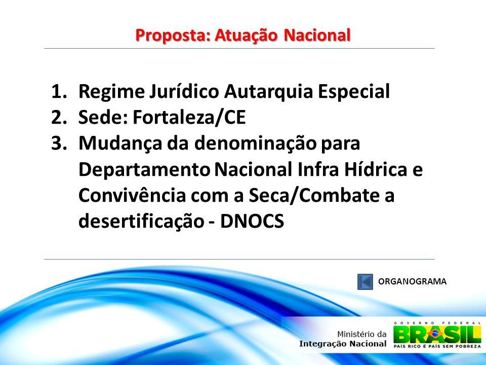 Proposta: Atuação Nacional