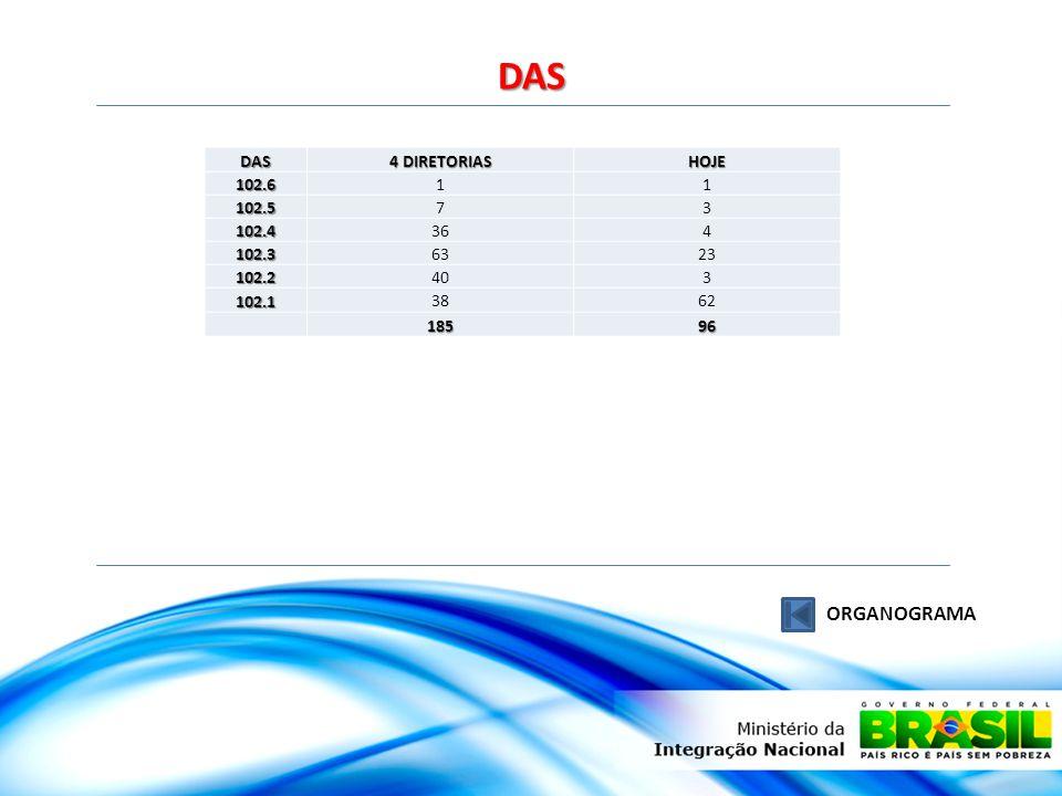 DAS ORGANOGRAMA DAS 4 DIRETORIAS HOJE 102.6 1 102.5 7 3 102.4 36 4