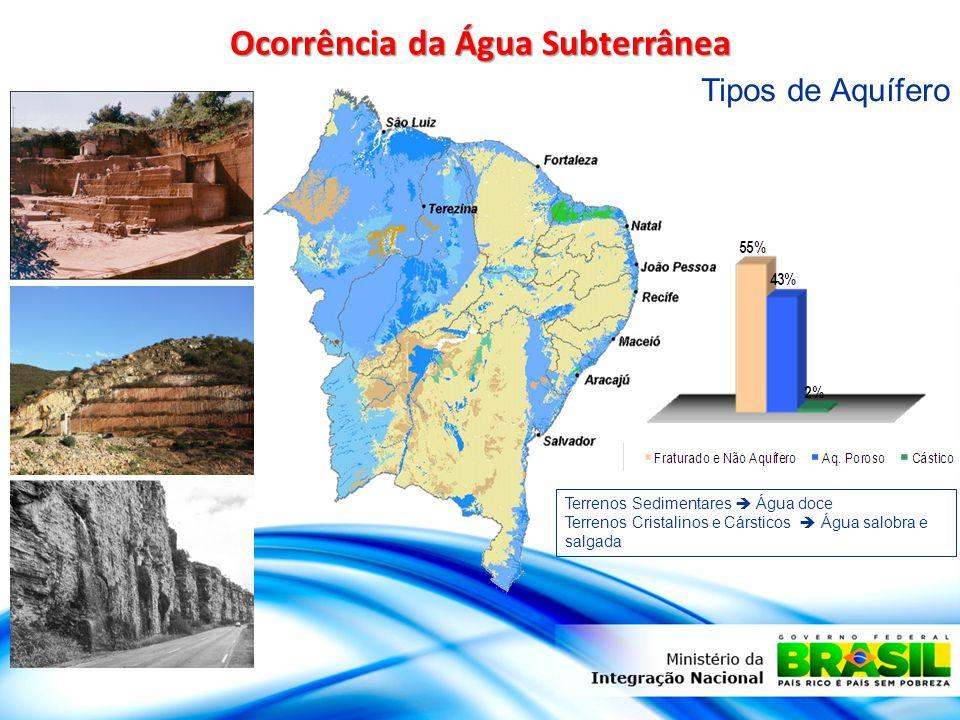 Ocorrência da Água Subterrânea