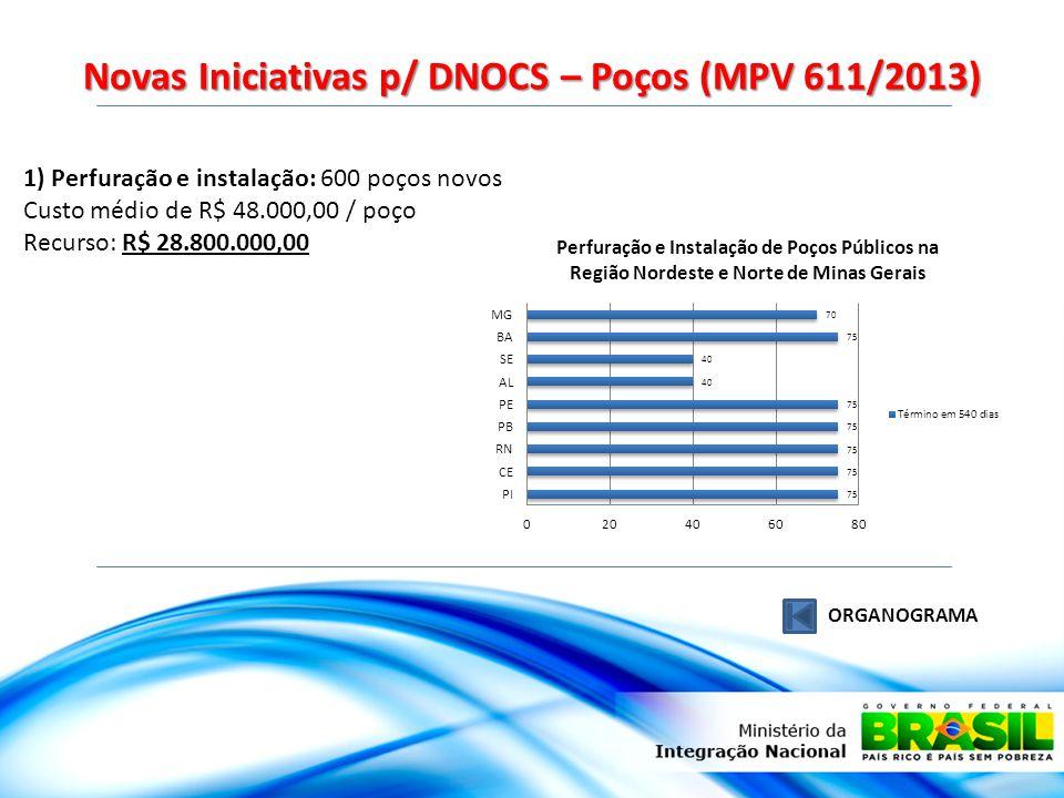 Novas Iniciativas p/ DNOCS – Poços (MPV 611/2013)