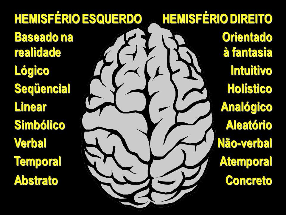 HEMISFÉRIO ESQUERDO HEMISFÉRIO DIREITO. Baseado na. realidade. Orientado. à fantasia. Lógico. Intuitivo.