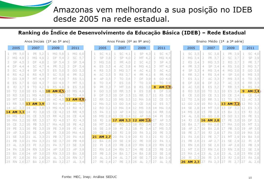 Amazonas vem melhorando a sua posição no IDEB desde 2005 na rede estadual.