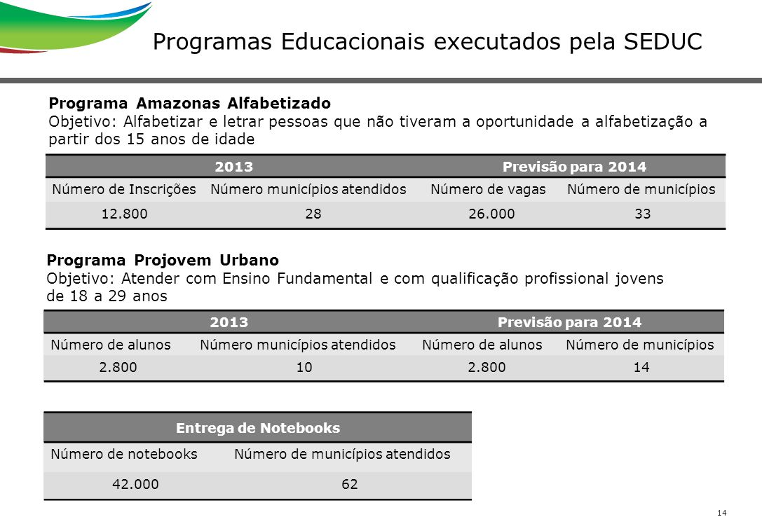 Programas Educacionais executados pela SEDUC