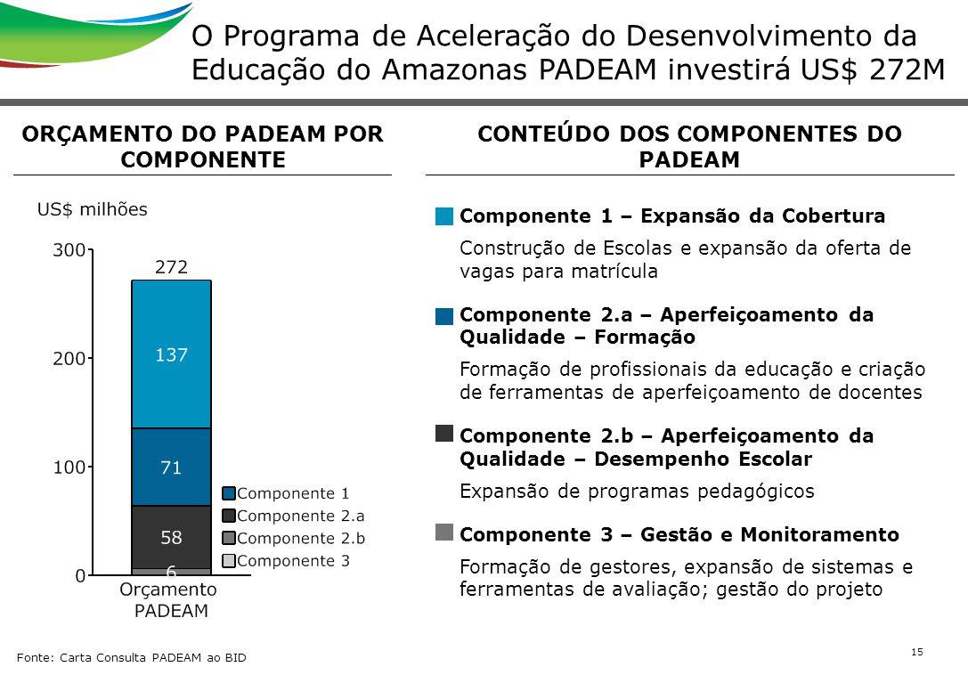 Orçamento do padeam por componente conteúdo dos componentes do padeam