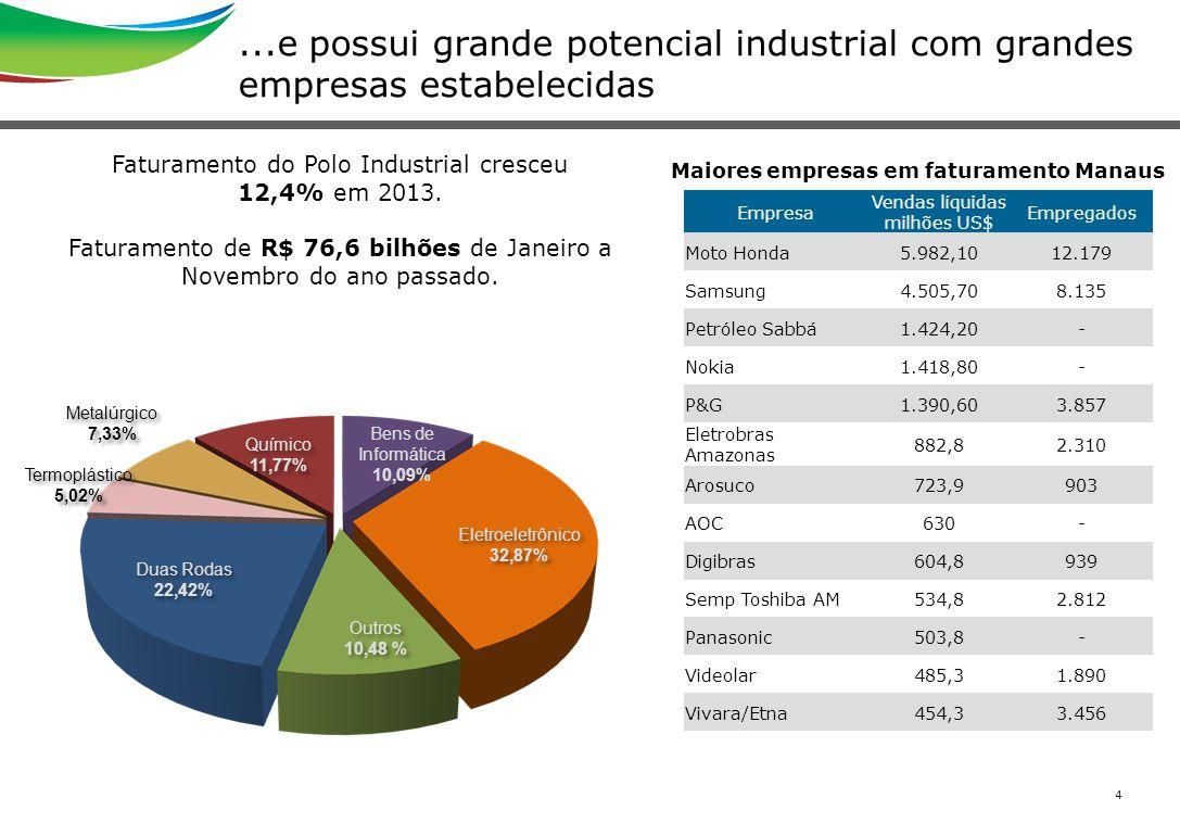 ...e possui grande potencial industrial com grandes empresas estabelecidas