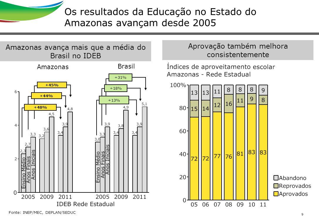 Os resultados da Educação no Estado do Amazonas avançam desde 2005