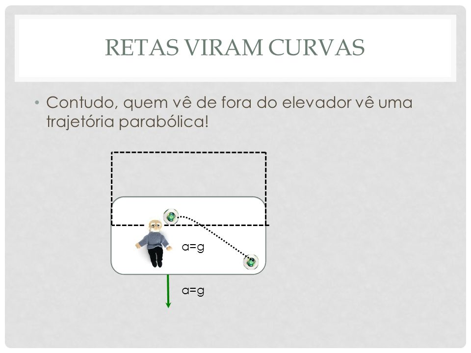 retas viram curvas Contudo, quem vê de fora do elevador vê uma trajetória parabólica! a=g a=g