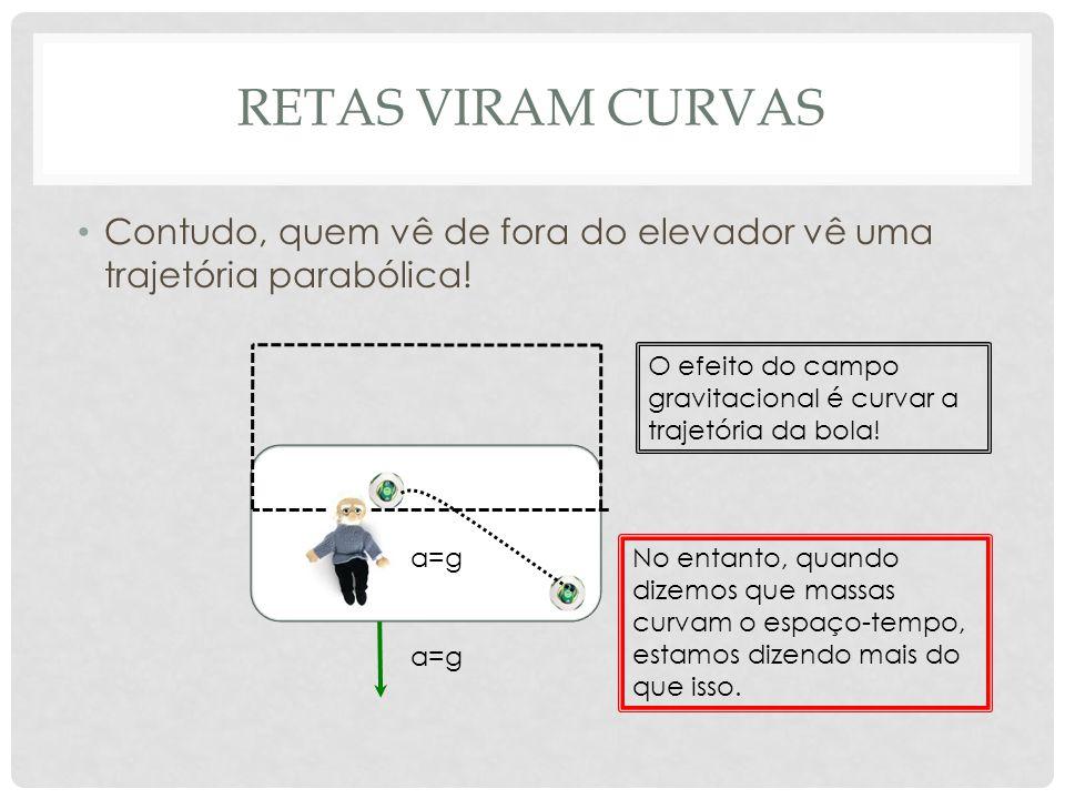 retas viram curvas Contudo, quem vê de fora do elevador vê uma trajetória parabólica! O efeito do campo gravitacional é curvar a trajetória da bola!