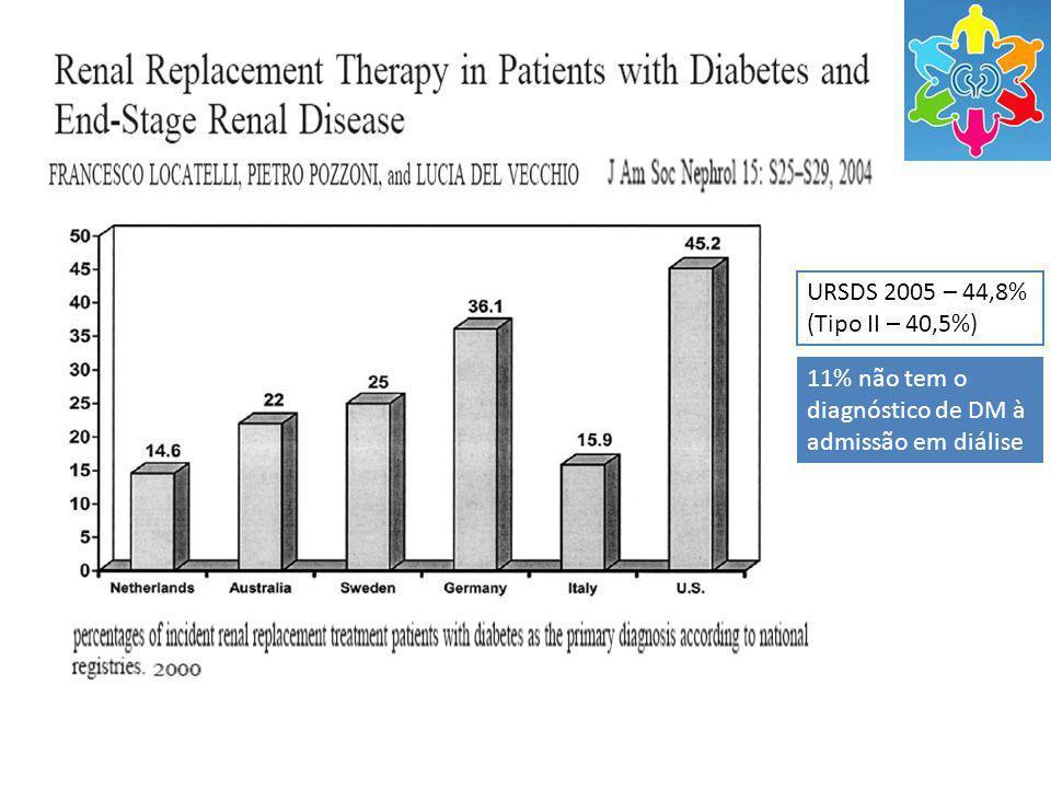 URSDS 2005 – 44,8% (Tipo II – 40,5%) 11% não tem o diagnóstico de DM à admissão em diálise