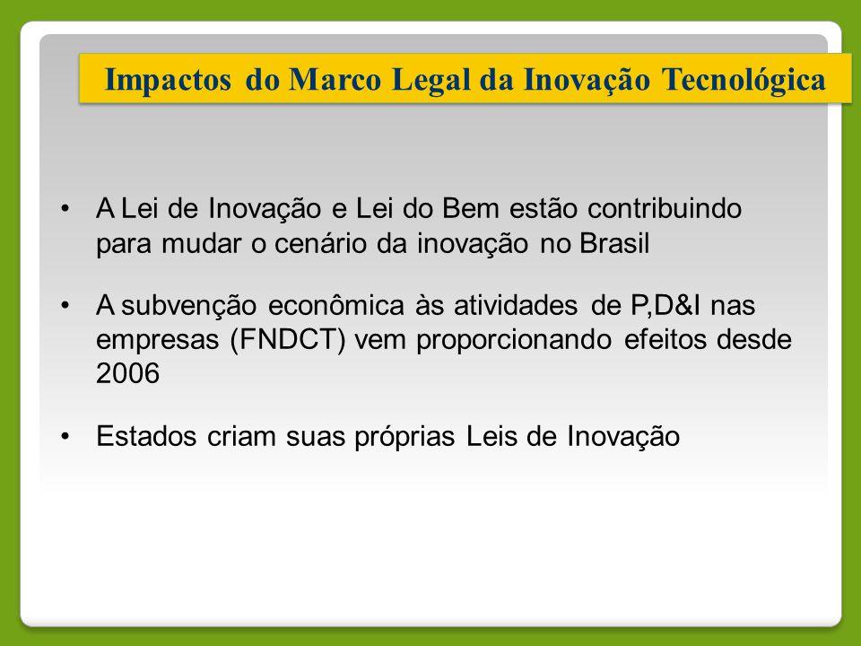 Impactos do Marco Legal da Inovação Tecnológica