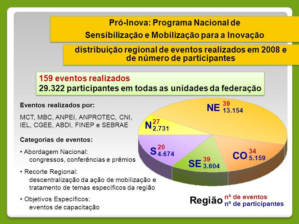 NE N S CO SE Região Pró-Inova: Programa Nacional de