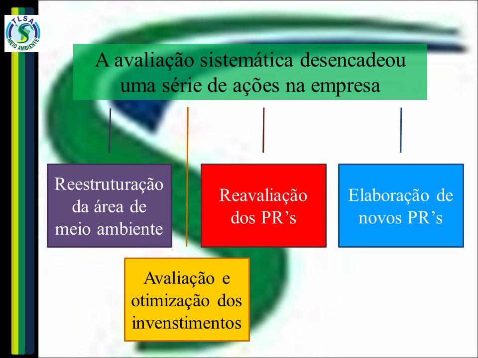 A avaliação sistemática desencadeou uma série de ações na empresa