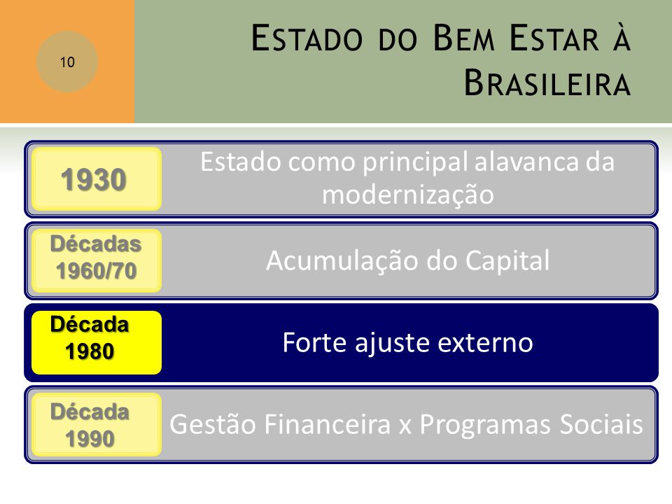 Estado do Bem Estar à Brasileira