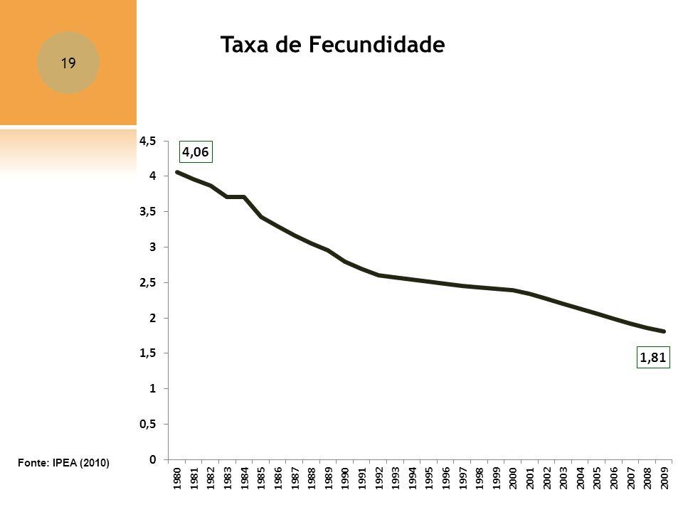 Taxa de Fecundidade Fonte: IPEA (2010)