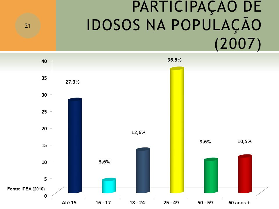 PARTICIPAÇÃO DE IDOSOS NA POPULAÇÃO (2007)