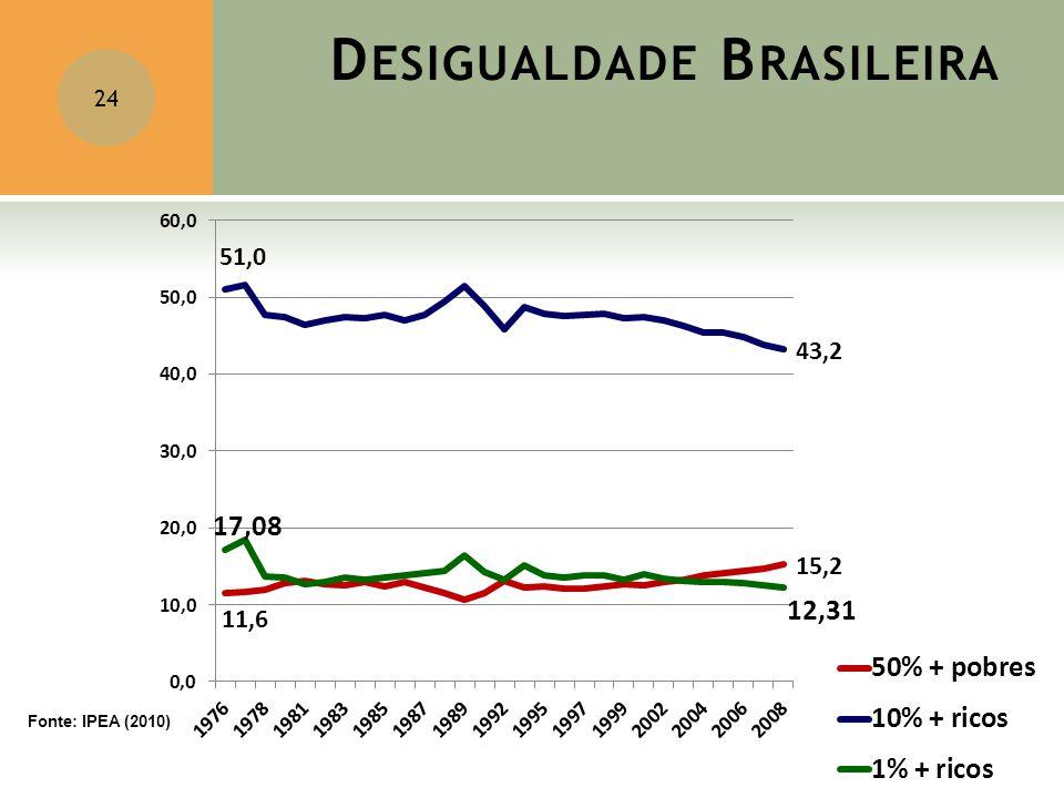 Desigualdade Brasileira