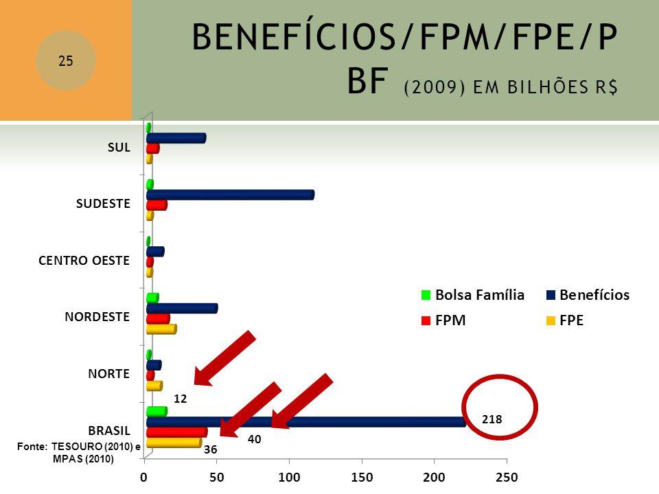 BENEFÍCIOS/FPM/FPE/PBF (2009) EM BILHÕES R$