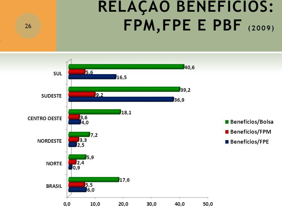 RELAÇÃO BENEFÍCIOS: FPM,FPE E PBF (2009)