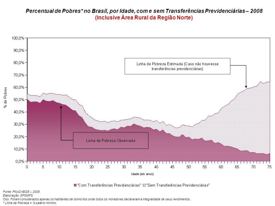 Percentual de Pobres* no Brasil, por Idade, com e sem Transferências Previdenciárias – 2008 (Inclusive Área Rural da Região Norte)