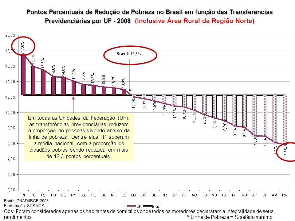 Pontos Percentuais de Redução de Pobreza no Brasil em função das Transferências Previdenciárias por UF - 2008 (Inclusive Área Rural da Região Norte)