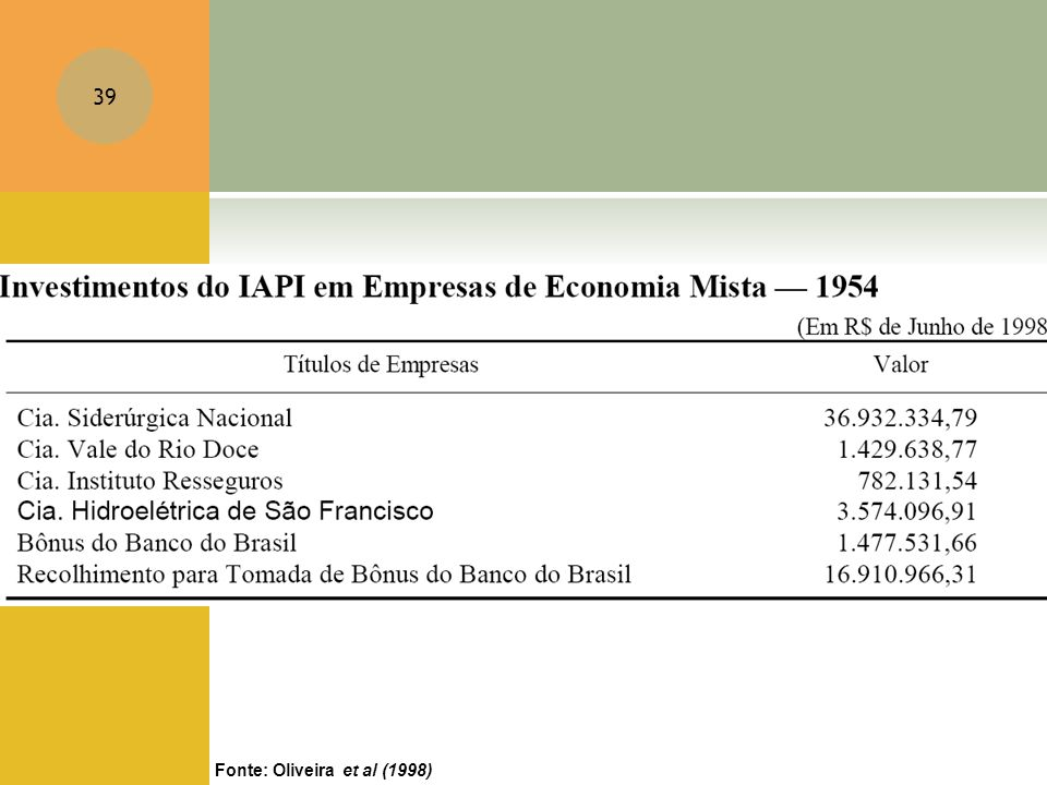 Fonte: Oliveira et al (1998)