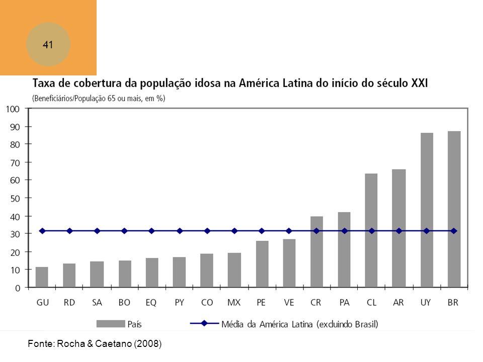 Fonte: Rocha & Caetano (2008)
